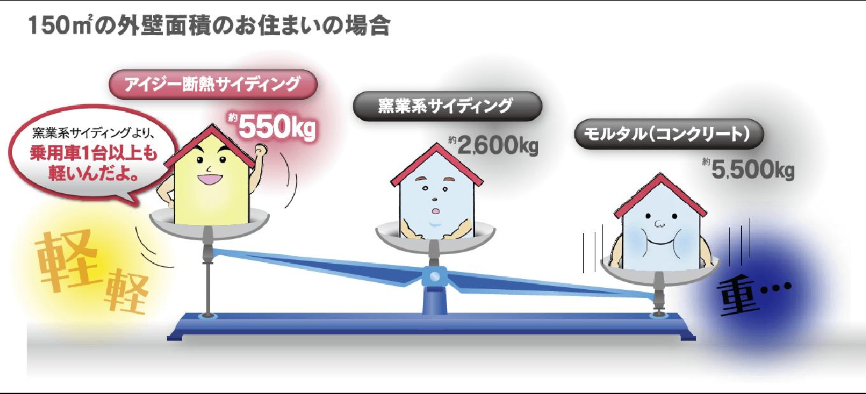 軽量で安心〜地震に強く、カバー工法に最適〜