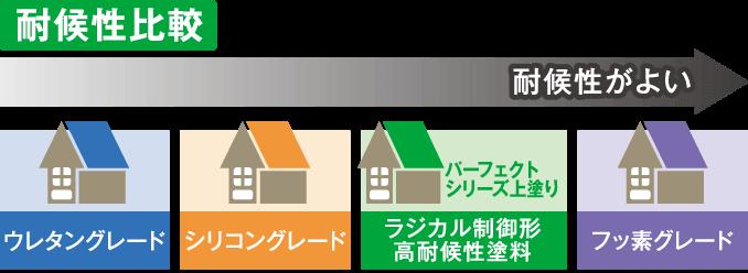 おすすめ塗料|取手市・阿見町・守谷市・土浦市・稲敷市で外壁塗装・屋根塗装は幸和建装